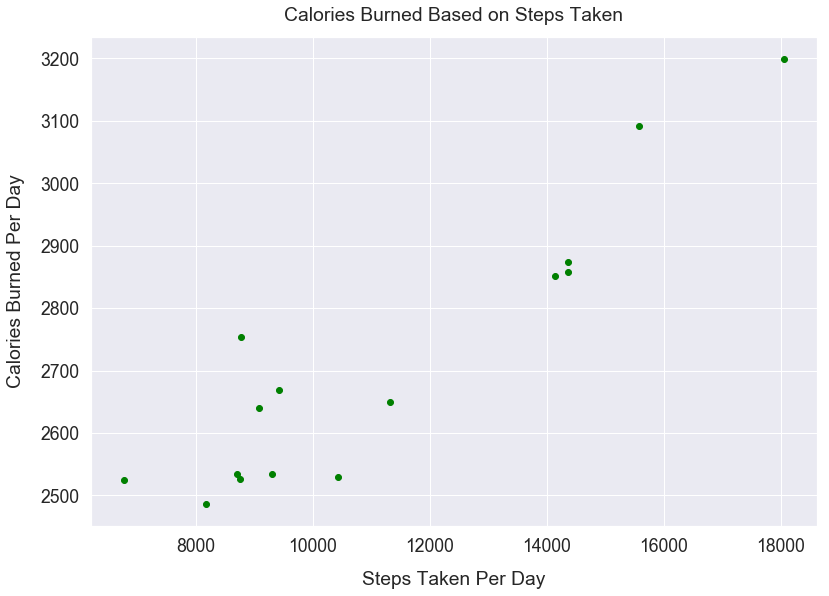 Style Plots using Matplotlib - Data Visualizations