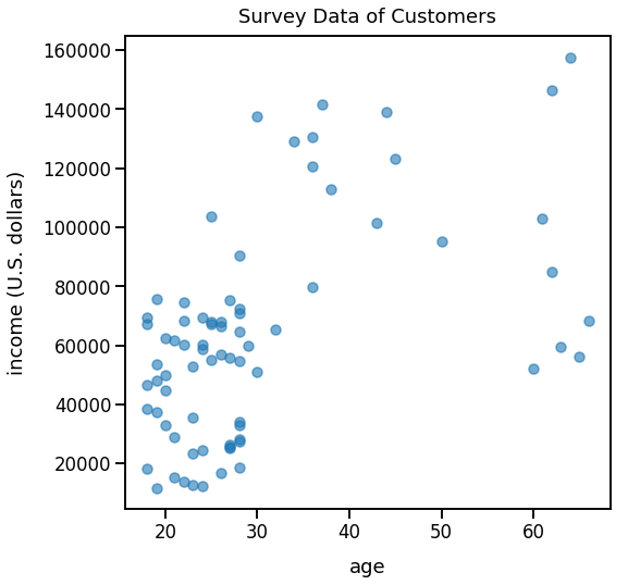 Segmentation vs  Clustering - Machine Learning