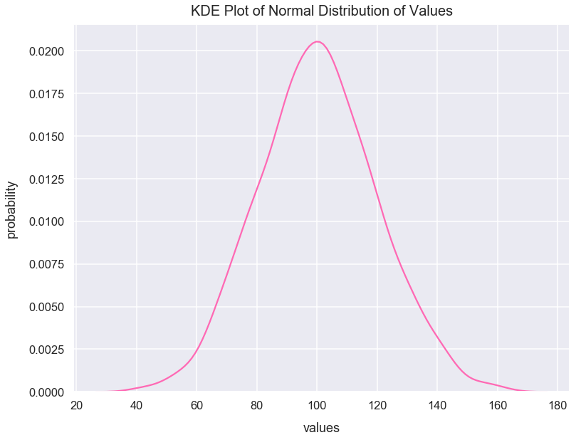 Normal Distribution - Math