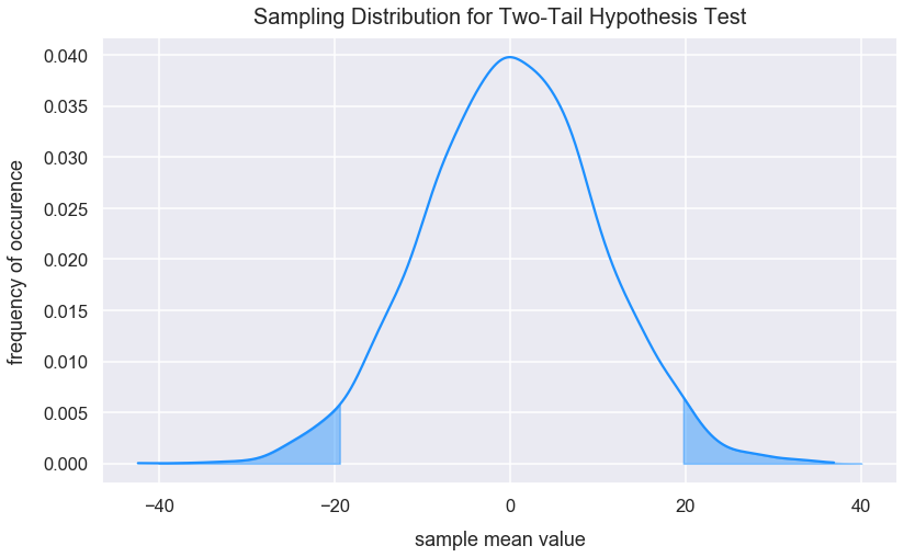 Intro to Hypothesis Testing and z-tests - Math